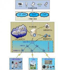农业物联网物联网系统