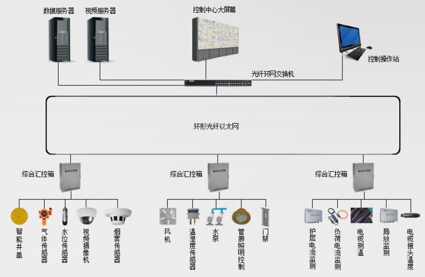 福建电缆隧道监测系统