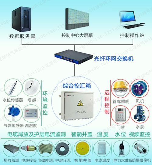 浙江电缆隧道监测系统