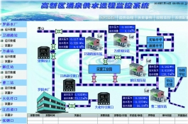 城市供水远程监控系统