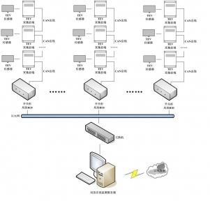 开关柜局部放电在线监测系统
